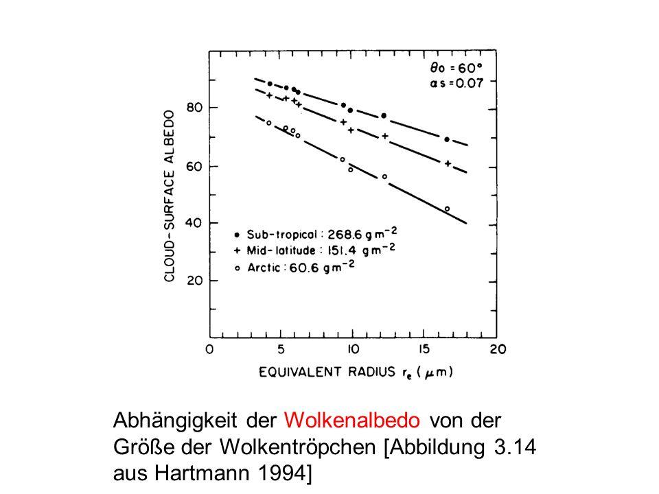 Abhängigkeit der Wolkenalbedo von der Größe der Wolkentröpchen [Abbildung 3.14 aus Hartmann 1994]